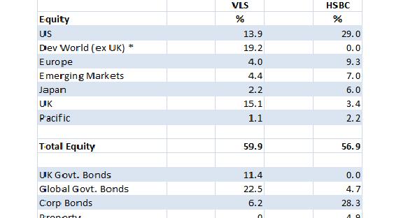Vanguard Lifestrategy 80 >> diy investor (uk): A Look at HSBC Global Strategy Fund