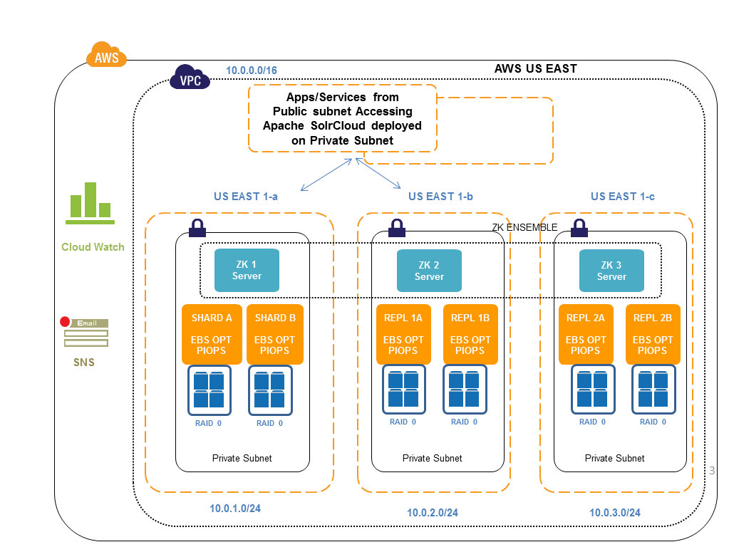 Cloud, Big Data and Mobile: Apache SolrCloud Implementation