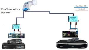 DSTV EXTRAVIEW SMART CONNECT  USING A DIPLEXER TO LINK