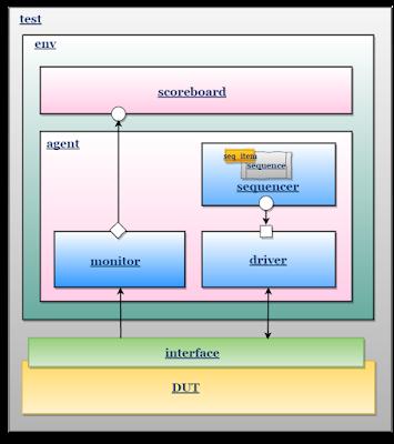 UVM TestBench architecture