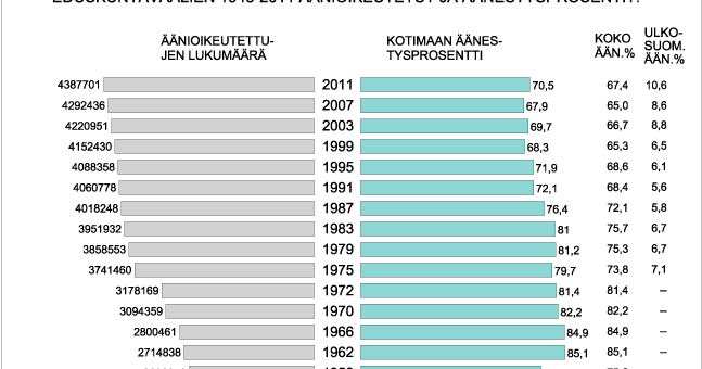 eduskuntavaalit 2007 äänestysprosentti