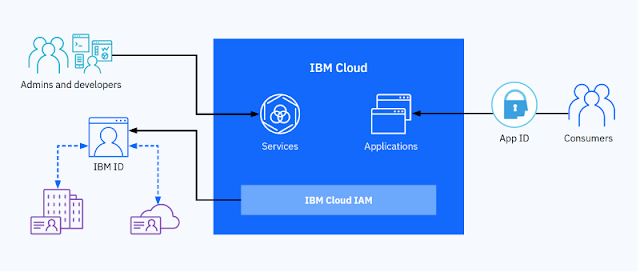 IBM Guides, IBM Certifications, IBM Learning, IBM Guides, IBM Cloud Platform