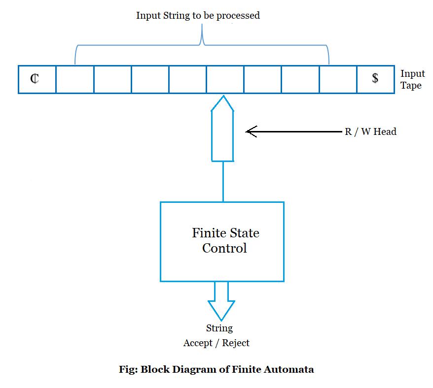 Structural Representation Of Automata Block Diagram Of Finite Automata