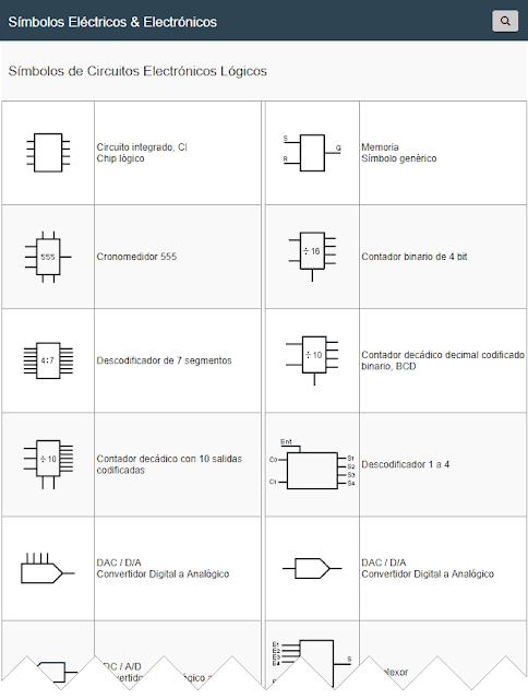 Simbología de Circuitos Electrónicos Lógicos