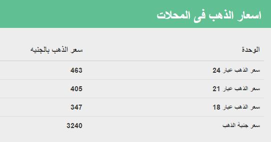 اسعار الذهب فى مصر اليوم الأربعاء  6-7-2016 بالمصنعية فى الصاغة اليوم الأربعاء 6  يوليو 2016