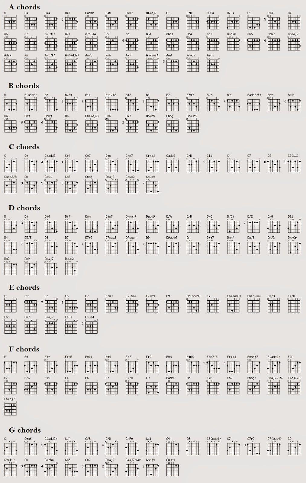 Diagram Chord Gitar Lengkap