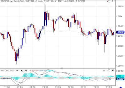 How to Use MACD Indicator in Forex Trading