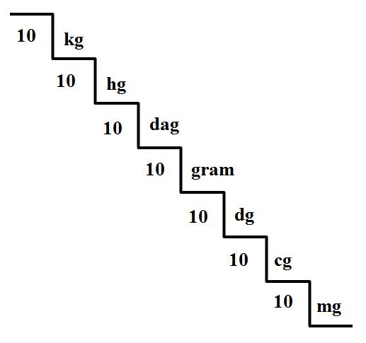 1 gram berapa ml dan 1 ml berapa gram | tutorial valid