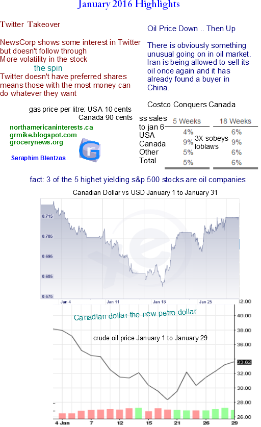 North American Interests: The Canadian Petro Dollar & Alberta Petroleum Industry