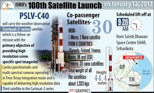 PSLV Full Detail with ISRO's 100th satellite PSLV-C40 (हिन्दी में)