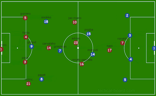 both team and their formations