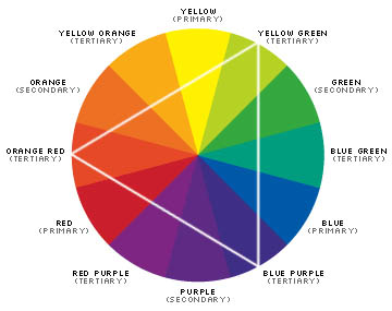 A Split Complementary Color Scheme Uses Combination Of The Schemes Mentioned Above Choose Your Primary For Example Yellow