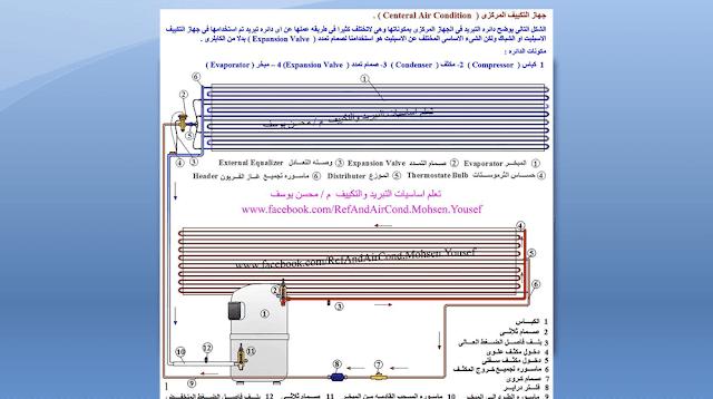 كتاب التكييف المركزي  pdf