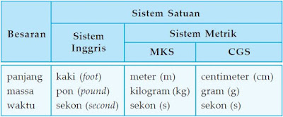 Sistem satuan dari besaran panjang, massa, dan waktu.