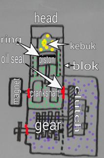 Gambar cara kerja minyak hitam enjin 2-stroke