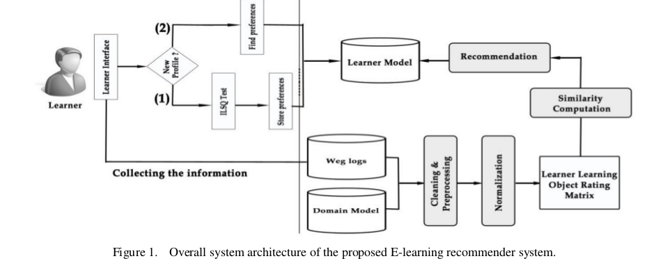 A Personalized E-Learning Based on Recommender System | Searching