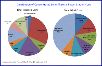 Concentrating Solar Thermal - Sarah Miller - September 2015