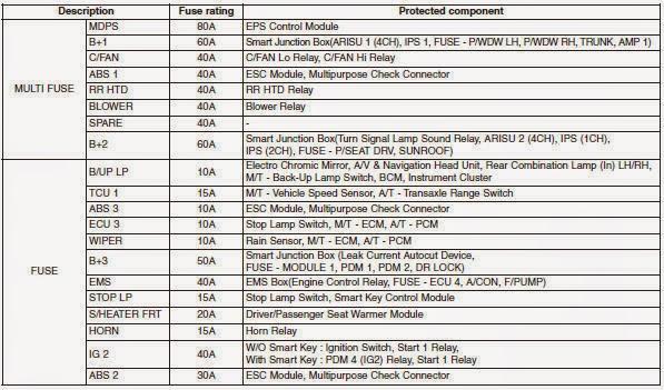 Cars & Fuses: Hyundai Elantra MD 20102014  Fuses