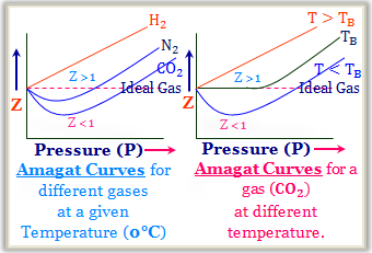 Comparison Between Ideal and Real Gases.
