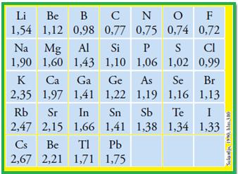 Mengenal tabel periodik unsur modern konsep kimia kokim untuk memperjelas perhatikan tabel jari jari atom beberapa unsur di bawah ini dalam satuan angstrom urtaz Choice Image