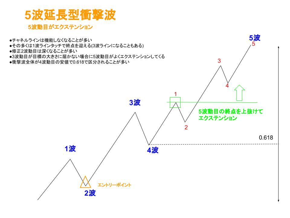 5波延長型衝撃波のイメージ