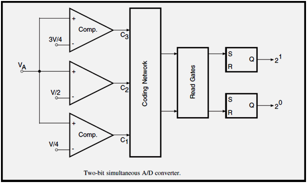 Pion of Physics ... A Journey Through Space-Time ...: ADC ... Adc Schematic Diagram on