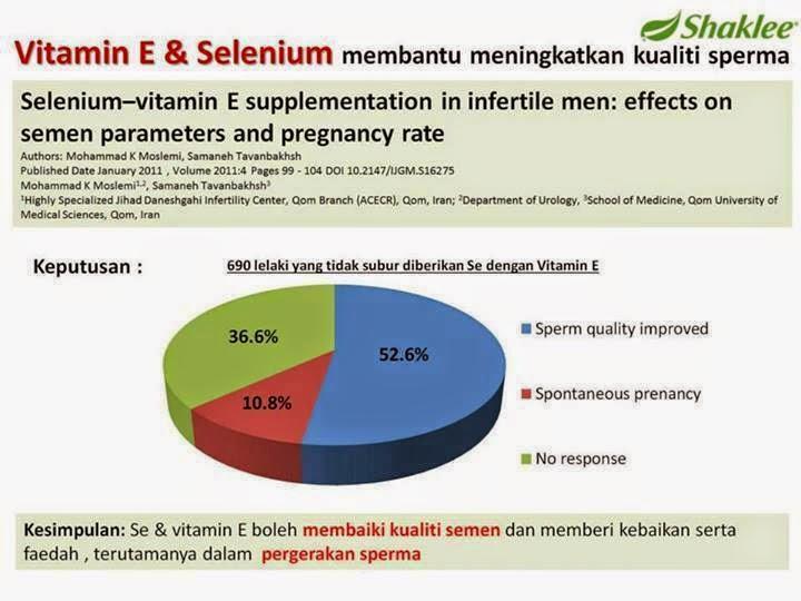 Vitamin E Shaklee mampu meningkatkan kesuburan lelaki