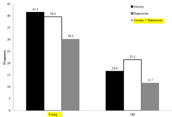 図:脳卒中後不安頻度 若年vs高齢