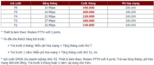 Lắp Mạng Internet FPT Phường Phước Hải 1
