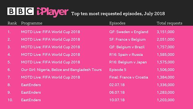 iPlayer July 2018 - BBC image