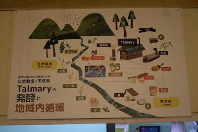 鳥取の自家製天然酵母のパン屋タルマーリー 発酵と地域内循環