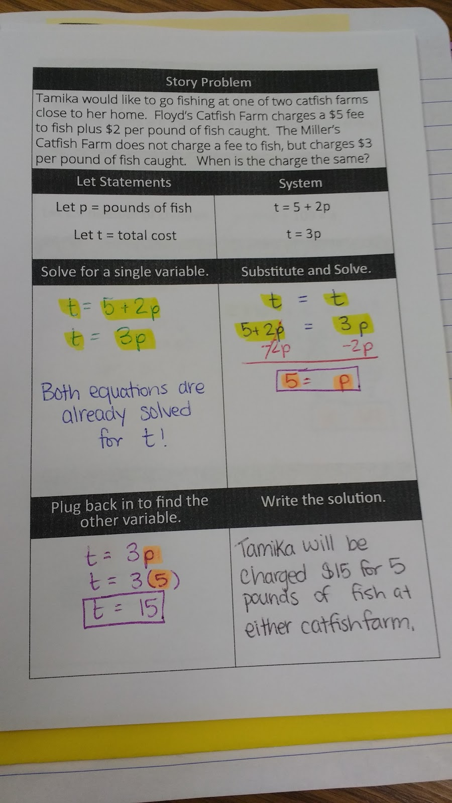 Math love systems of equations and inequalities inb pages equations would be already solved for one of the variables my students seemed to have a hard time realizing this for this problem they kept asking if ibookread Download
