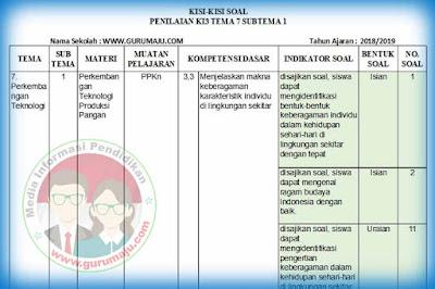 Kisi-Kisi Soal UH / PH Kelas 3 Tema 7 Kurikulum 2013 Revisi 2018