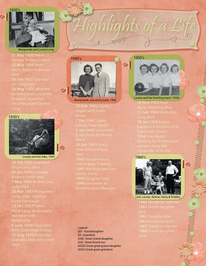 Timeline Scrapbook Layout