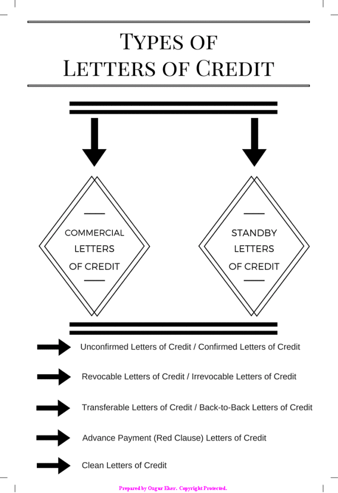 Commercial letters ofc redit, standby letters of credit and other letter of credit types.