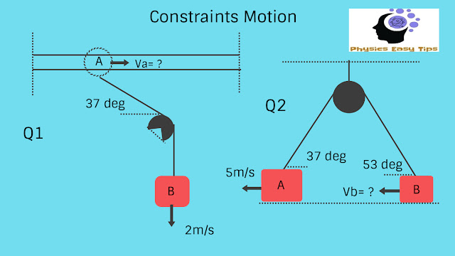 Motion with constraints concept,motion,motion example,motion concept,motion laws