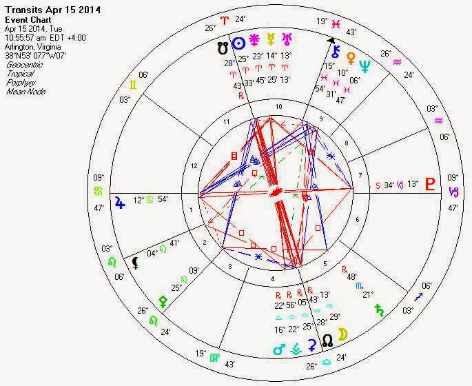 march 13 astrology eclipse