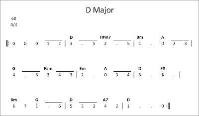 lagu sederhana nada d