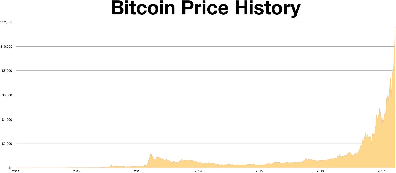 Bitcoin Price History.