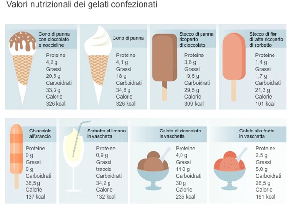 gelato artigianale non grasso