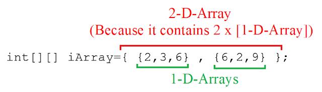 Multidimensional Arrays (Lesson-22)