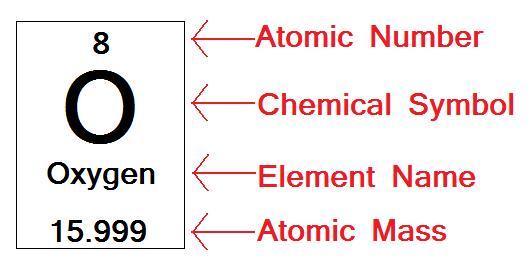 symbol atomic mass - photo #20