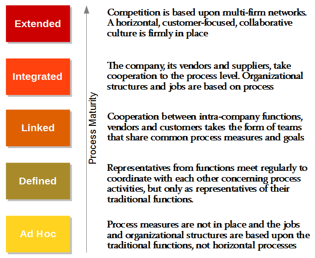 Supply Chain Maturity Model For Capability Assessment