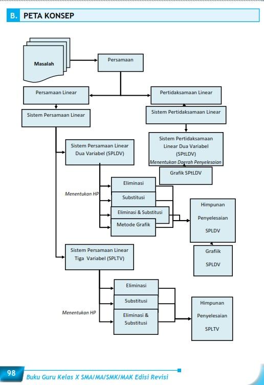 Matematika Di Sma Materi Pembelajaran Bab 3 Sistem Persamaan Dan Pertidaksamaan Linear Kelas X
