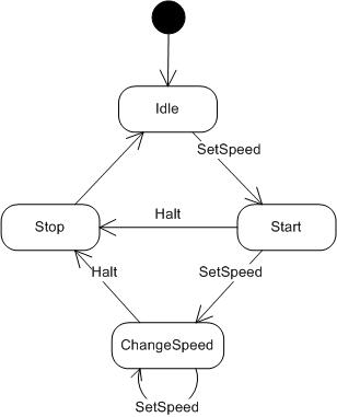 얼음콜라: C 상태 머신 디자인