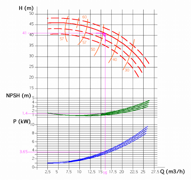 performance curve for centrifugal pump
