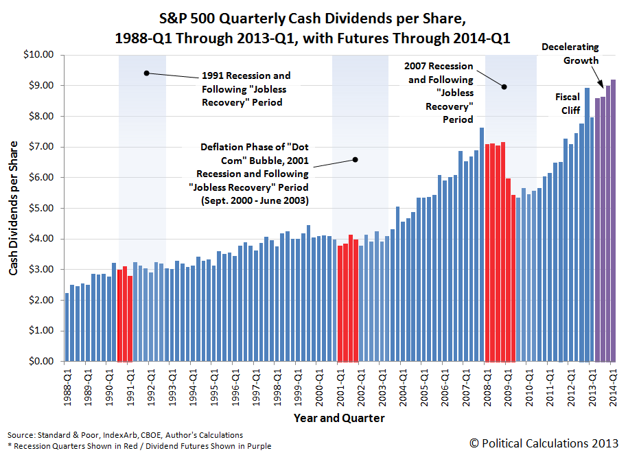 S&P 500 Quarterly Cash Dividends per Share, 1988Q1 to 2013Q1, with Futures to 2014Q1