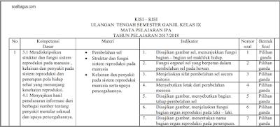 Download Kisi Kisi UTS IPA Kelas 9 Semester 1 Ganjil Kurikulum 2013 2017 2018