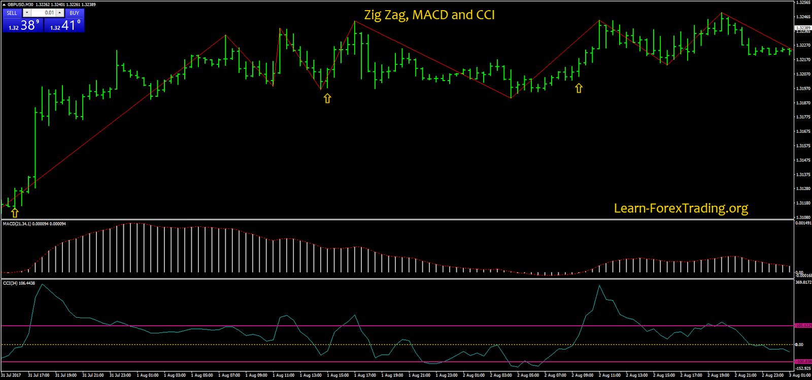 Zig Zag, MACD and CCI | Learn Forex Trading