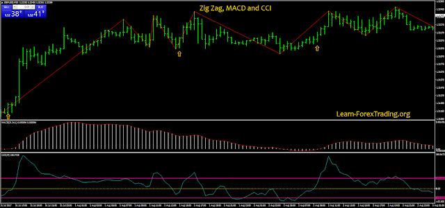 Zig Zag, MACD and CCI